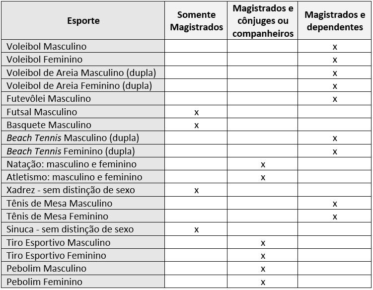Tabela das regras de participação de familiares nos Jogos Nacionais da Magistratura
